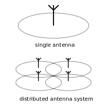 Distributed Antenna System, DAS